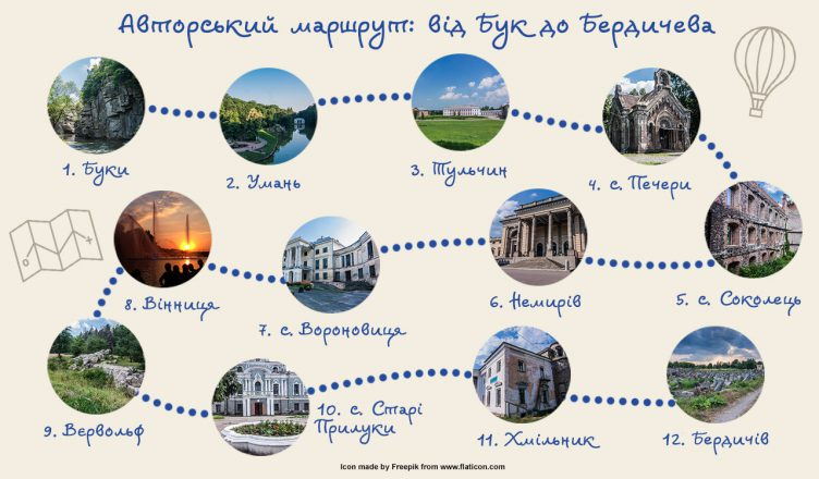 Авторський маршрут від Бук до Бердичева