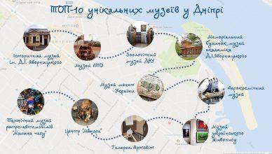 топ 10 музеев Днепра